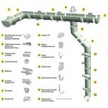 составные части водосточной ситсемы Docke